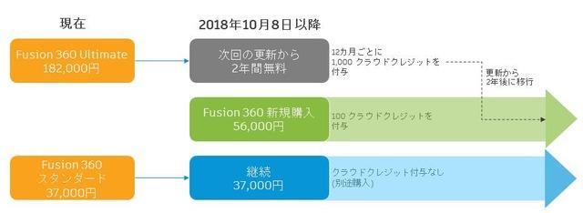 Fusion360-価格改定のお知らせ