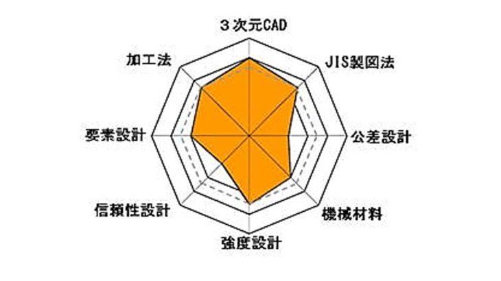 3次元設計能力検定試験-申込開始(2019年-第29回)