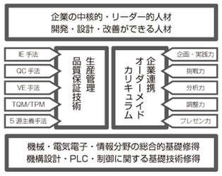 産技短-4